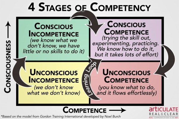 4 Stages of Competency